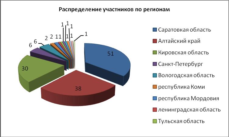 Отчет по исследованию на 05 06 12_2_html_m37736de7.png